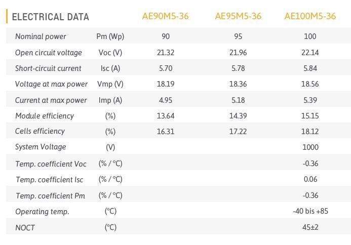 AE Solar 100W Mono-crystalline