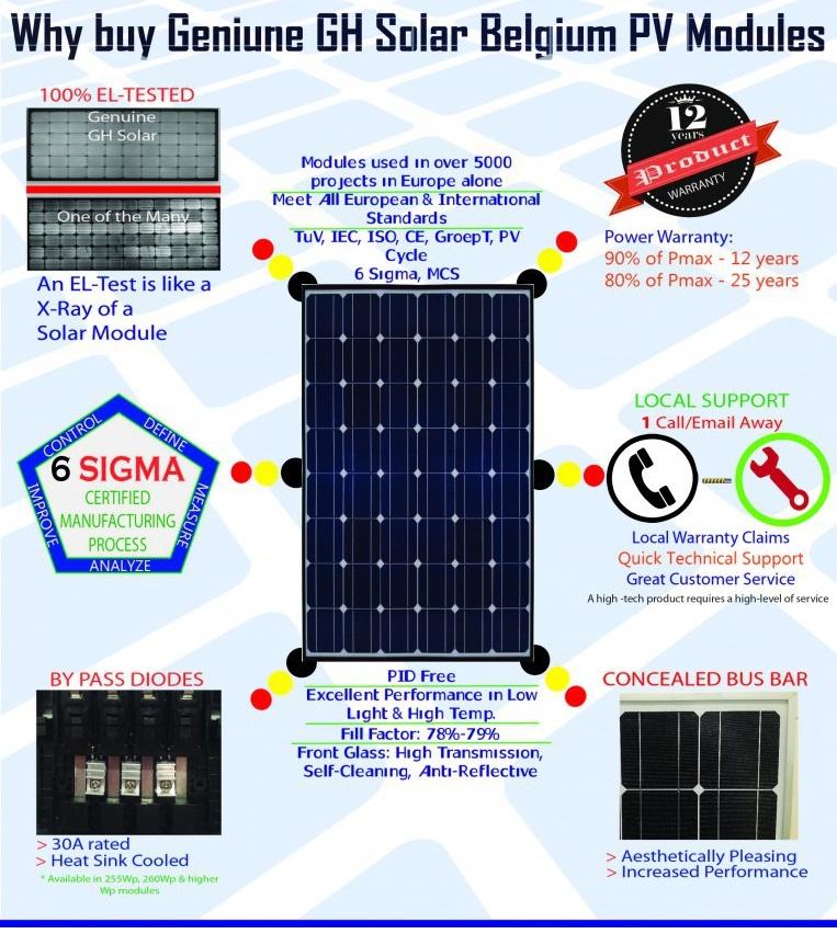 GH Solar 200W Poly-Crystalline