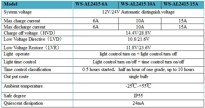 WellSee 15A 12/24V Light Controller