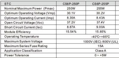 Canadian Solar 255W 4bb Poly-Crystalline