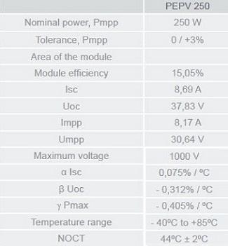 Eurener Solar 250W Poly-Crystalline