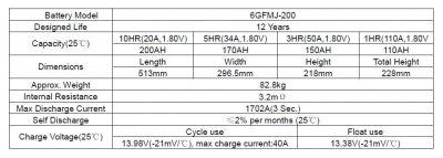 Sacred Sun 12V 200AH Battery